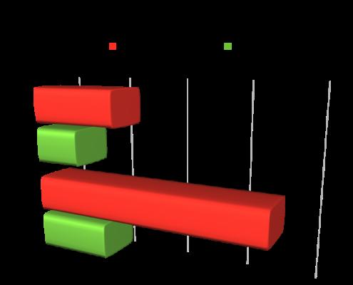Eurotecno Spray Booth Inverter Upgrade Graph